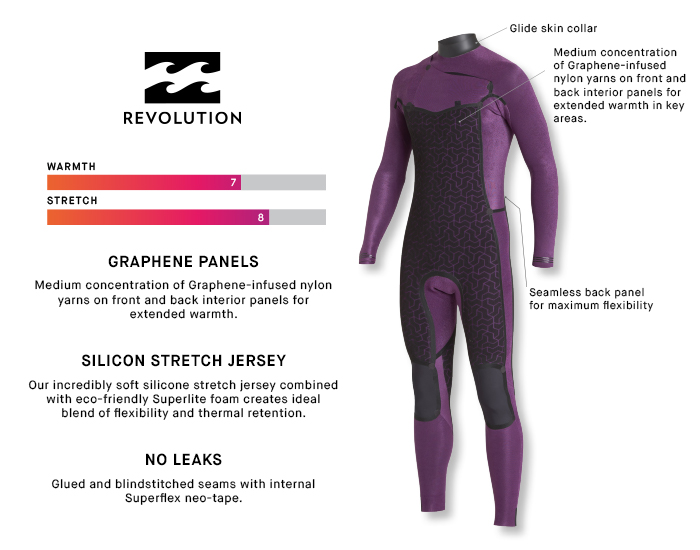 Thermal Details about  /Billabong Mens Furnace Revolution 4//3mm Chest Zip Wetsuit Wine